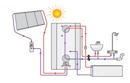 Помощь при подогреве теплоносителя с использованием разных источников тепла